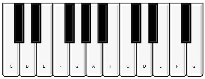 Noten lesen lernen Klavier