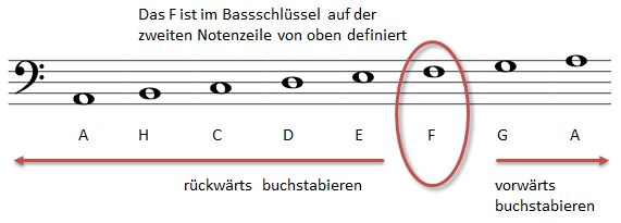 Noten lesen lernen Basschlüssel