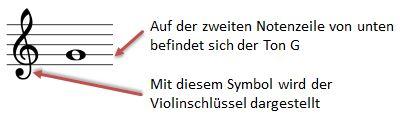 Noten lesen Violinschlüssel