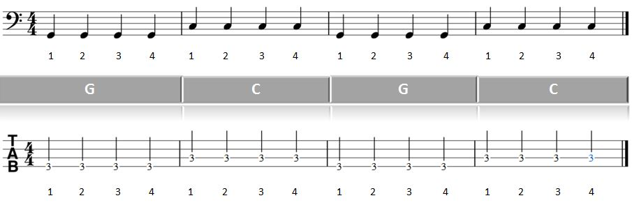 Noten: Takt 1-4 vom Teil 1 Bass spielen lernen Rock