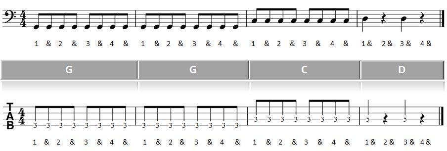 Noten: Takt 5-8 vom Teil 1 Bass spielen lernen Rock