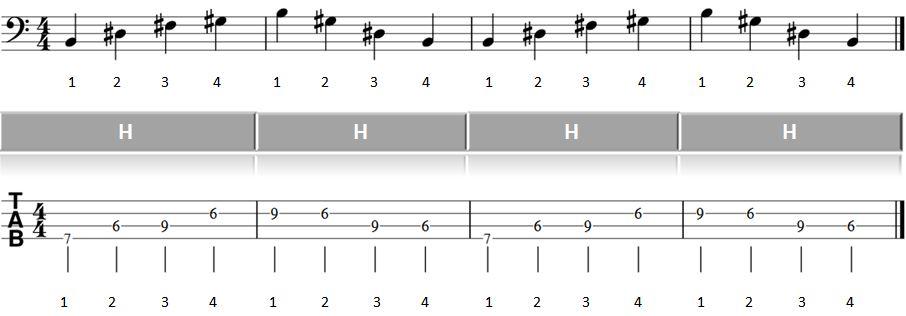 Bass lernen Blues Basslauf 2ter Teil Abbildung Takte 1 bis 4