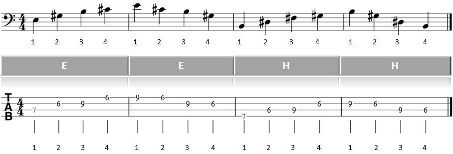 Bass lernen Blues Basslauf 2ter Teil Abbildung Takte 5 bis 8