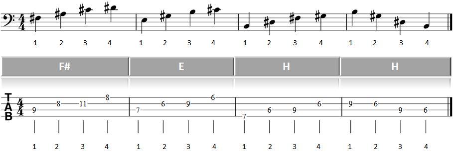 Bass lernen Blues Basslauf 2ter Teil Abbildung Takte 8 bis 12