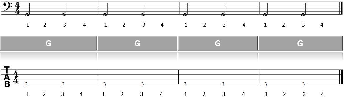 Hier sollte eine Abbildung erscheinen: Blues am Bass lernen Takte 1 bis 4