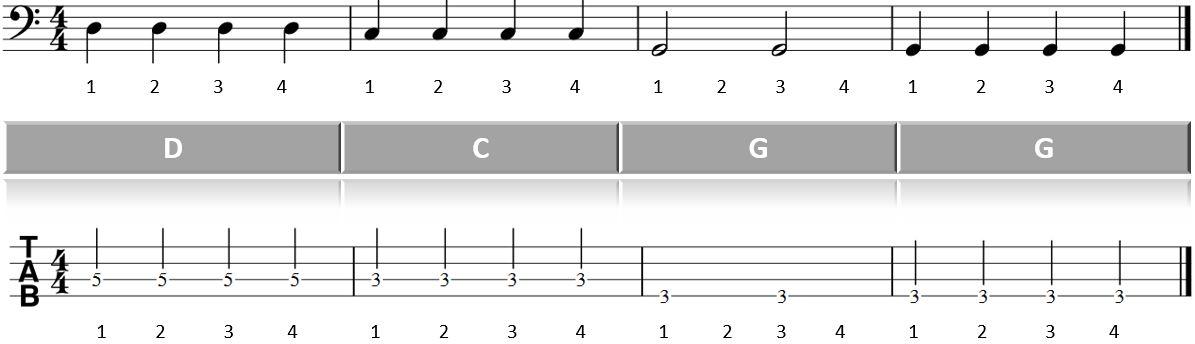 Hier sollte eine Abbildung erscheinen: Blues am Bass lernen Takte 9 bis 12