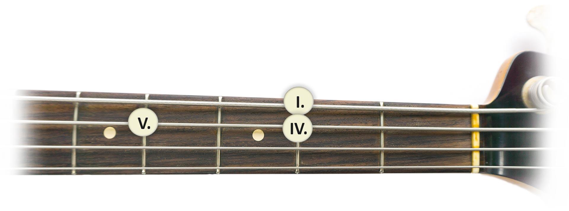 Hier sollte ein Bild stehen: Bass lernen Bluesschema Griffbrett