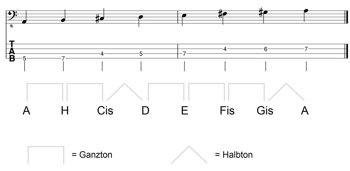A Dur Tonleiter am Bass Kreuz