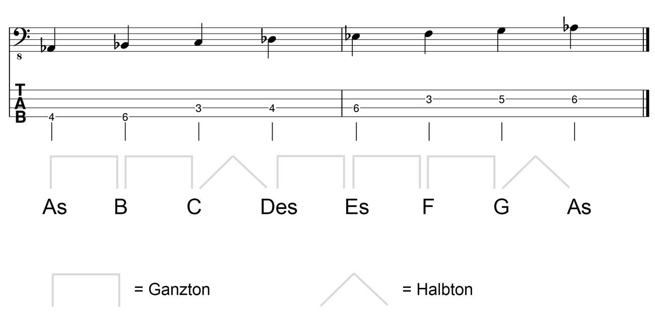 As Dur Tonleiter im Basschlüssel