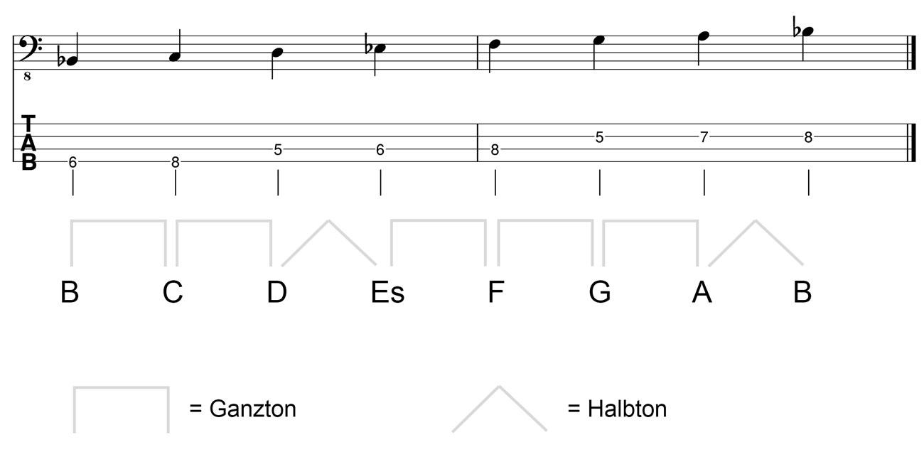 B Dur Tonleiter im Basschlüssel