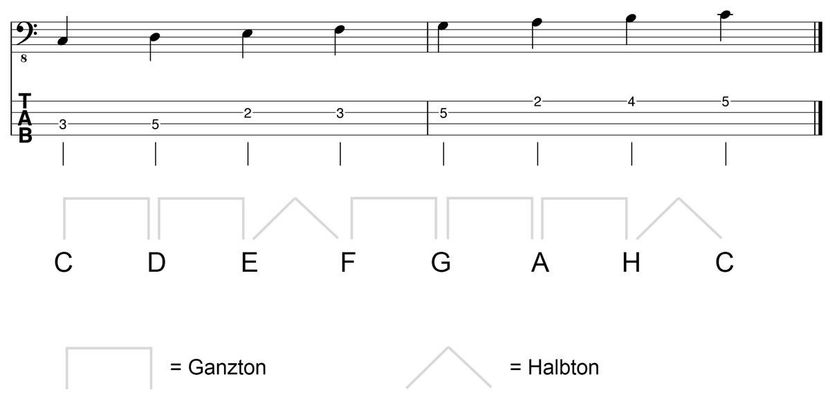 C Dur Tonleiter am Bass Kreuz