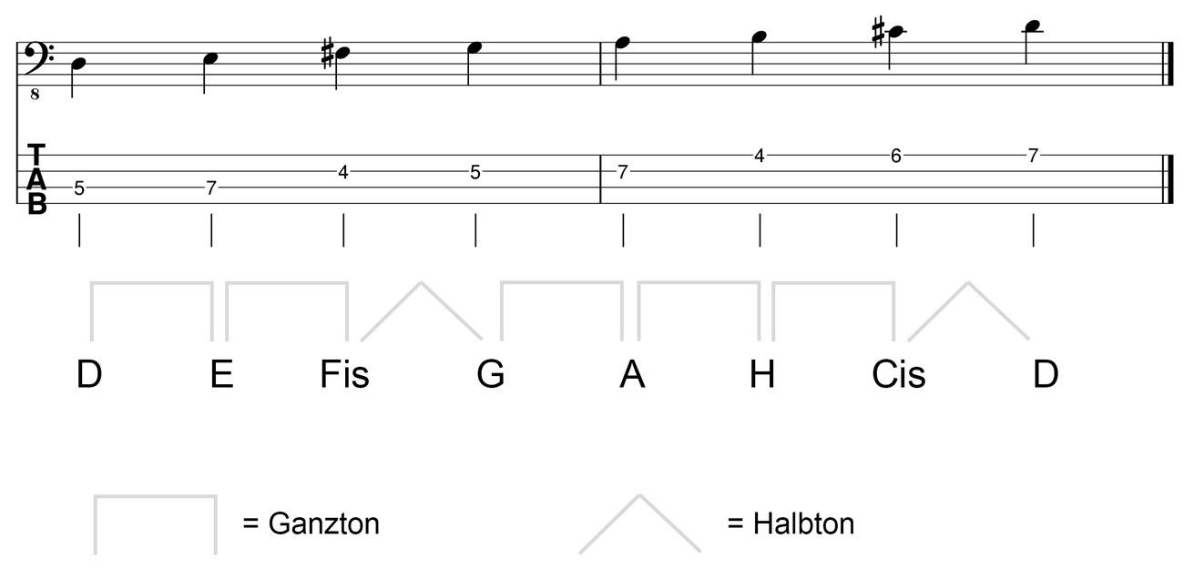 D Dur Tonleitern am Bass Kreuz