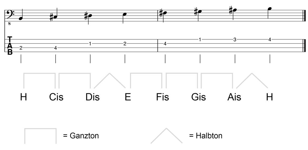 H Dur Tonleiter am Bass Kreuz