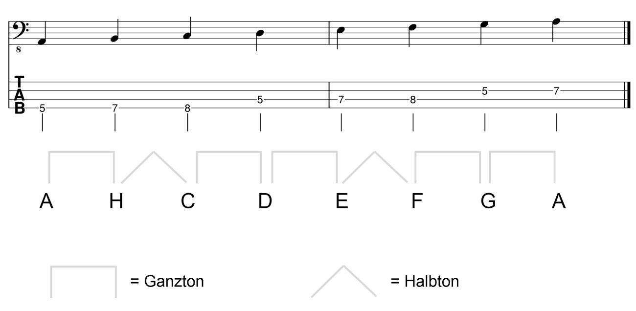 A-Moll-Tonleiter-am-Bass-Kreuz