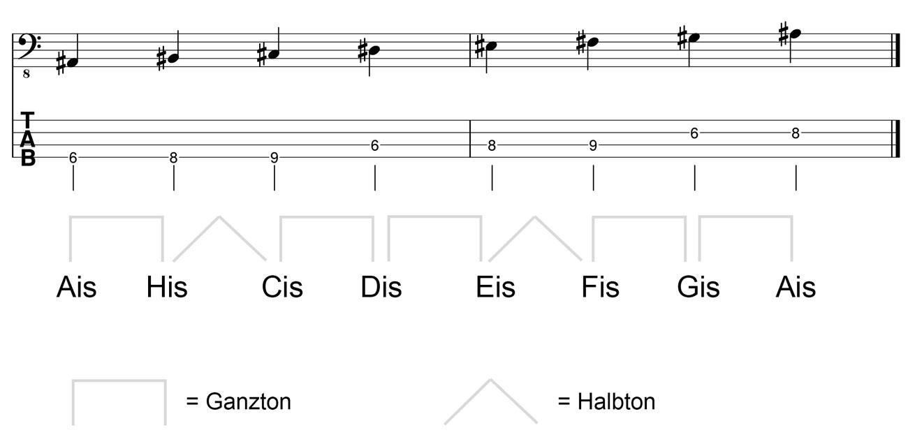 Ais-Moll-Tonleiter-am-Bass-Kreuz