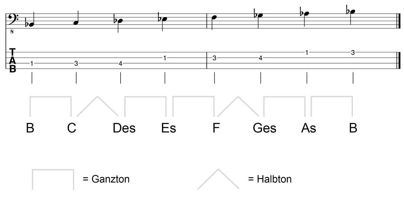 B-Moll-Tonleiter-im-Bassschlüssel