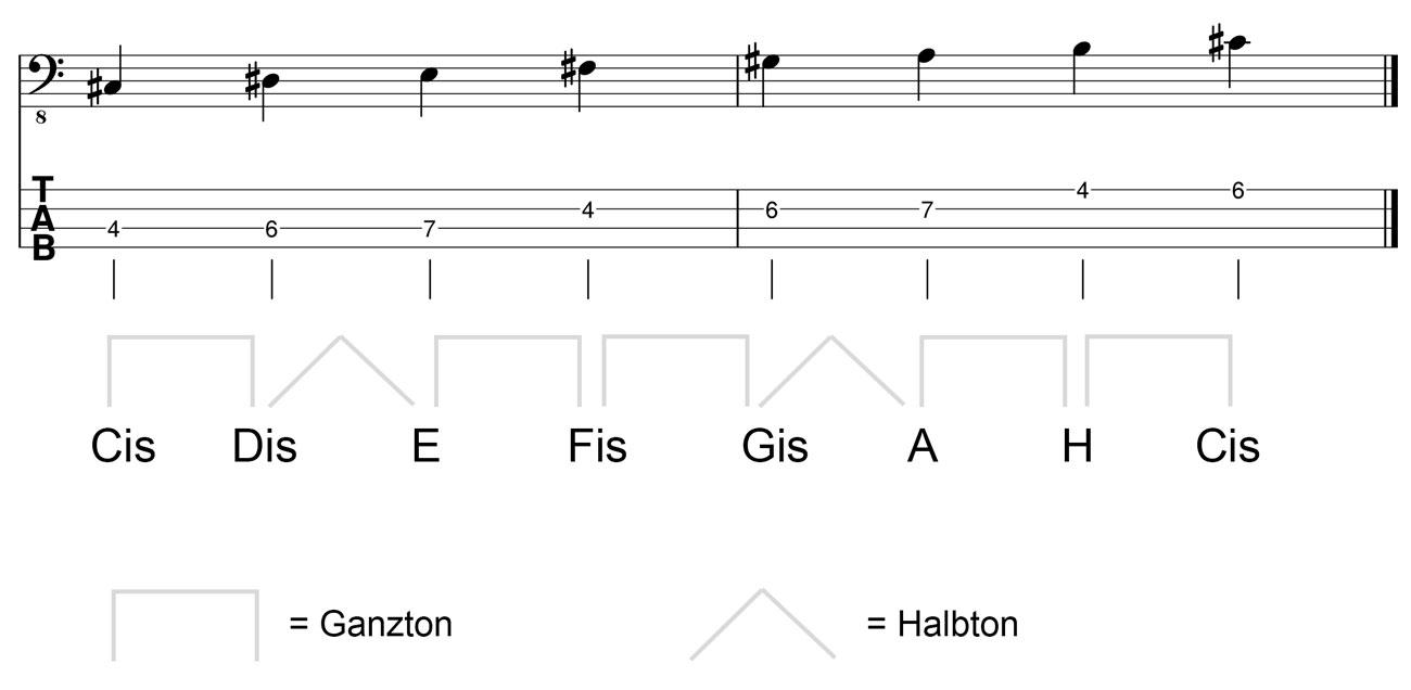 Cis-Moll-Tonleiter-am-Bass-Kreuz
