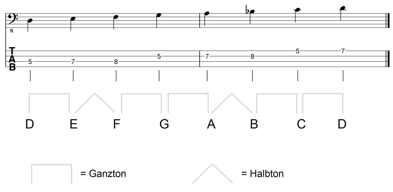 D-Moll-Tonleiter-im-Bassschlüssel