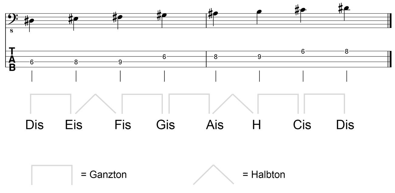 Dis-Moll-Tonleiter-am-Bass-Kreuz