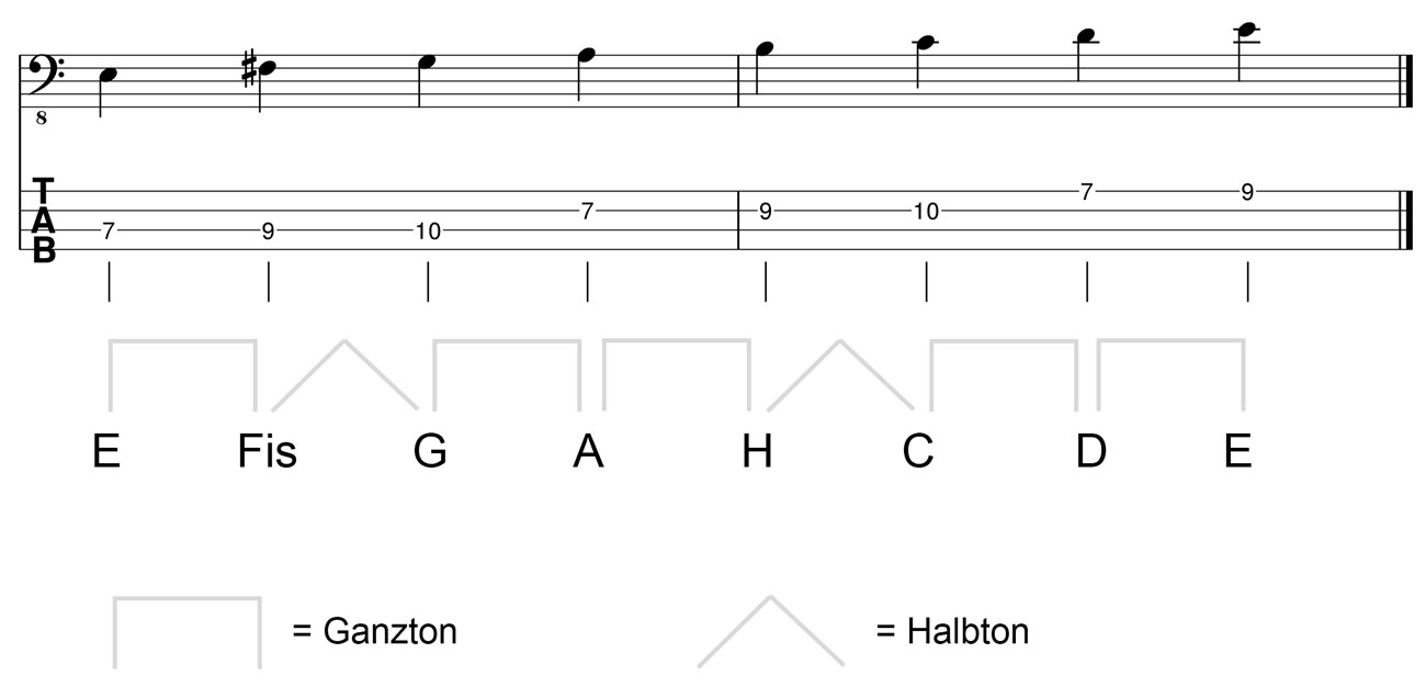 E-Moll-Tonleiter-am-Bass-Kreuz
