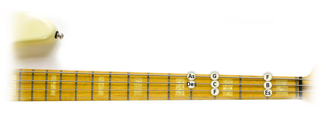 F-Moll-Tonleiter-Bass-Griffbrett