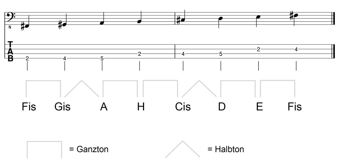 Fis-Moll-Tonleiter-am-Bass-Kreuz