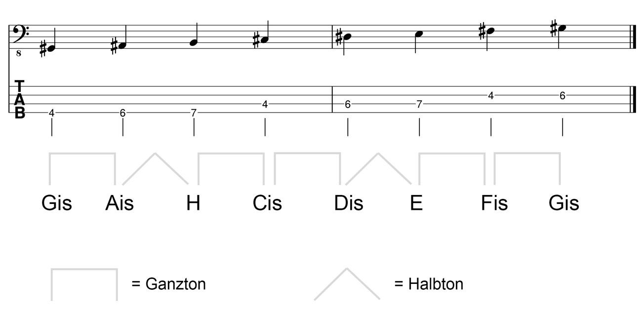 Gis-Moll-Tonleiter-am-Bass-Kreuz