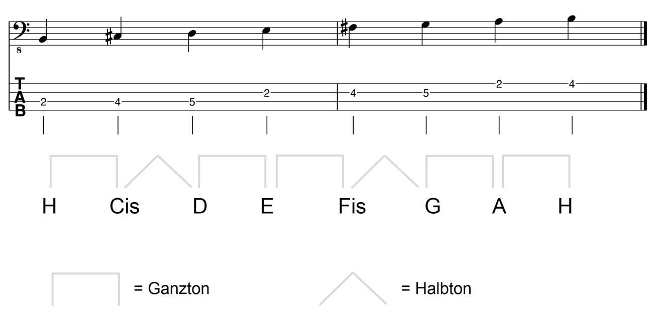 H-Moll-Tonleiter-am-Bass-Kreuz