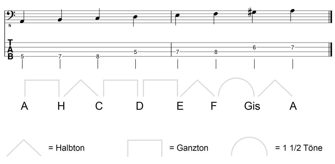 Harmonische-Moll-A-Tonleiter-Noten-Bass-TAB