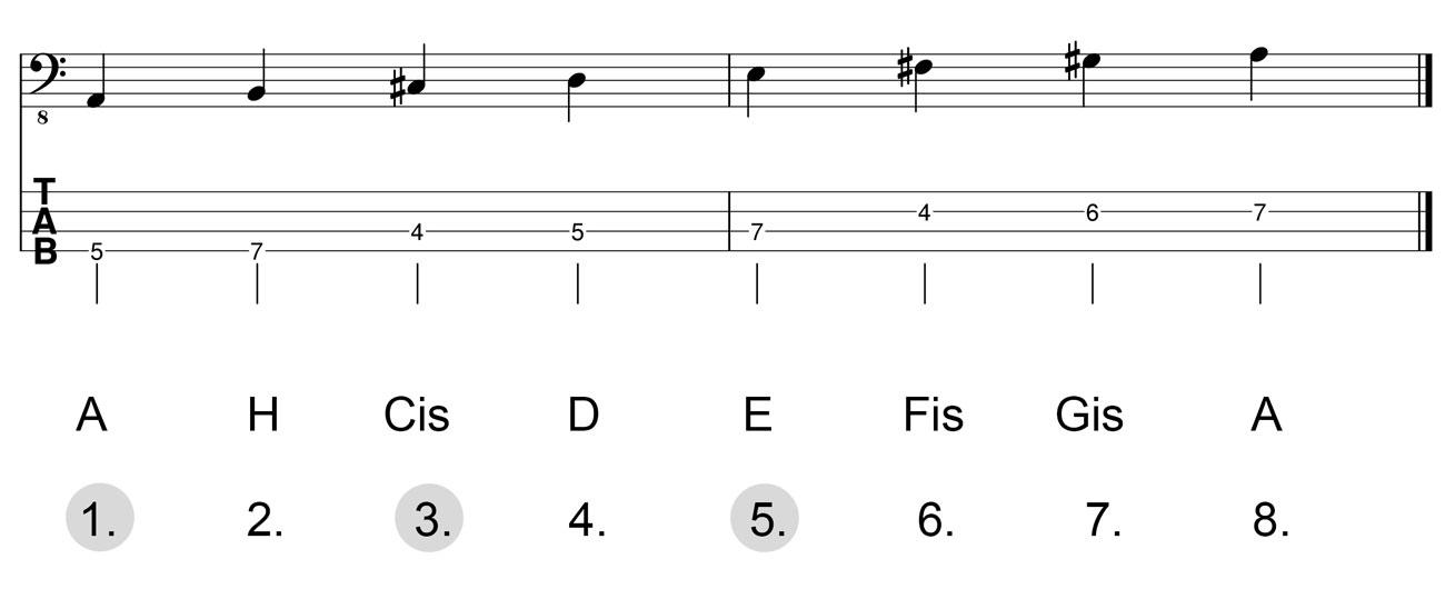 Dreiklang-A-Dur-Herleitung