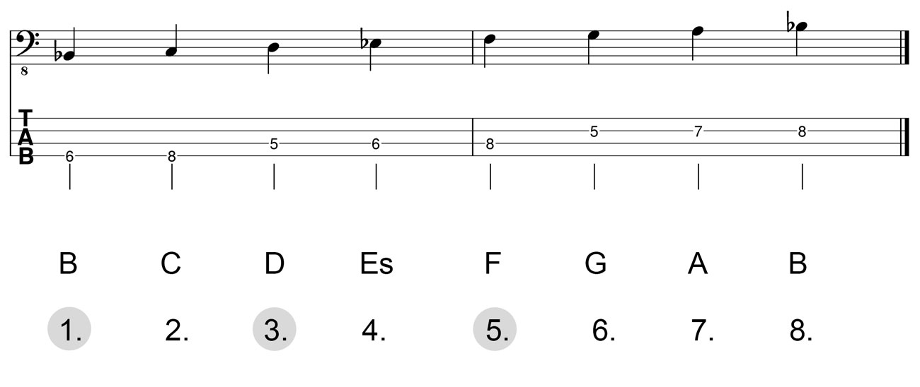 Dreiklang-B-Dur-Herleitung