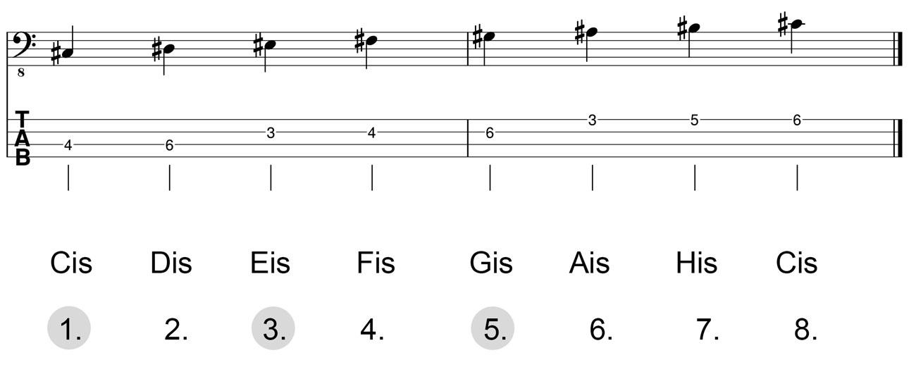 Dreiklang-Cis-Dur-Herleitung