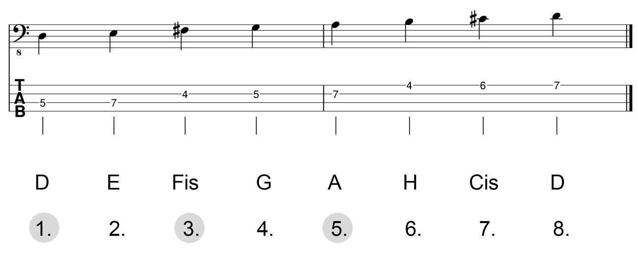 Dreiklang-D-Dur-Herleitung