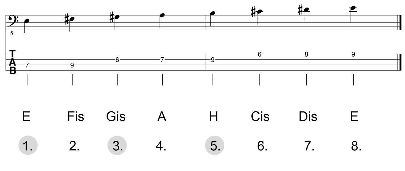Dreiklang-E-Dur-Herleitung