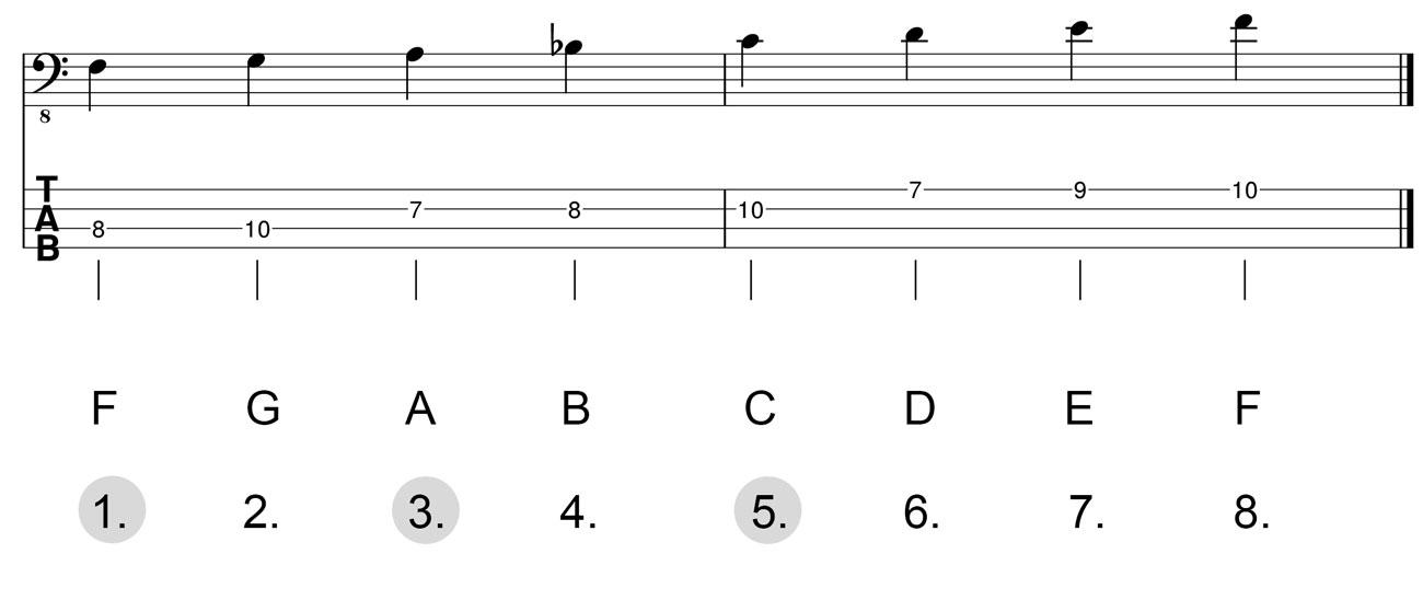 Dreiklang-F-Dur-Herleitung