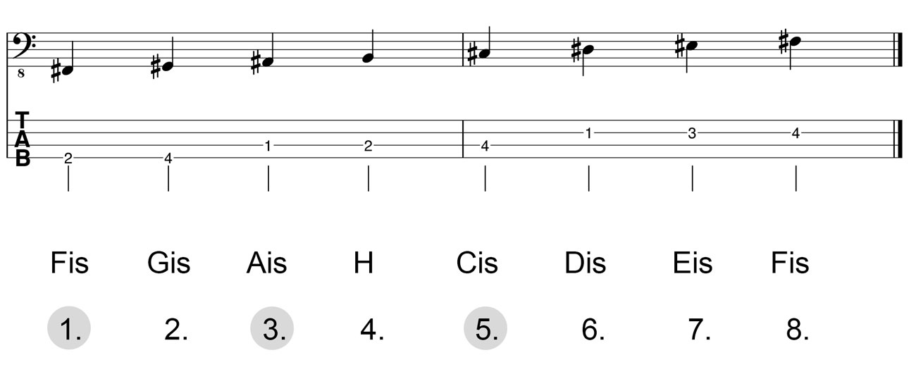 Dreiklang-Fis-Dur-Herleitung