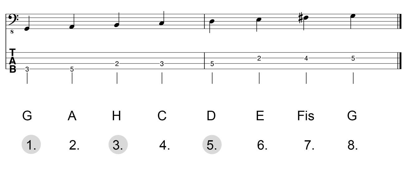 Dreiklang-G-Dur-Herleitung