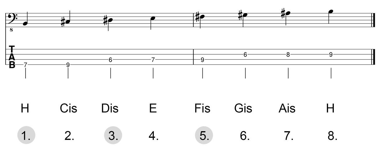 Dreiklang-H-Dur-Herleitung