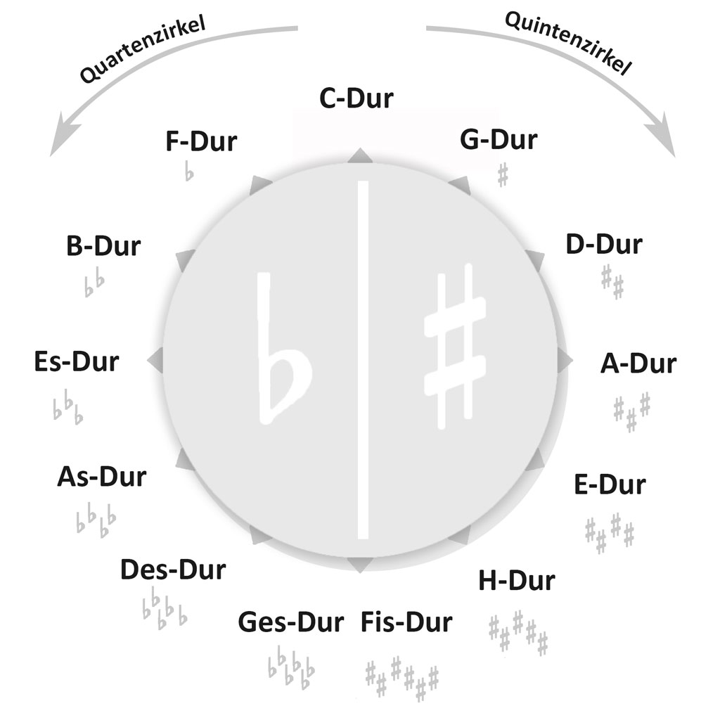 Bild: Quintenzirkel-Quartenzirkel-am-Bass-in-Dur