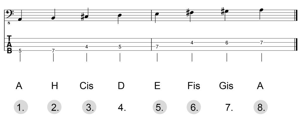 Noten & Bass-TABs: A-Dur-Pentatonik Herleitung