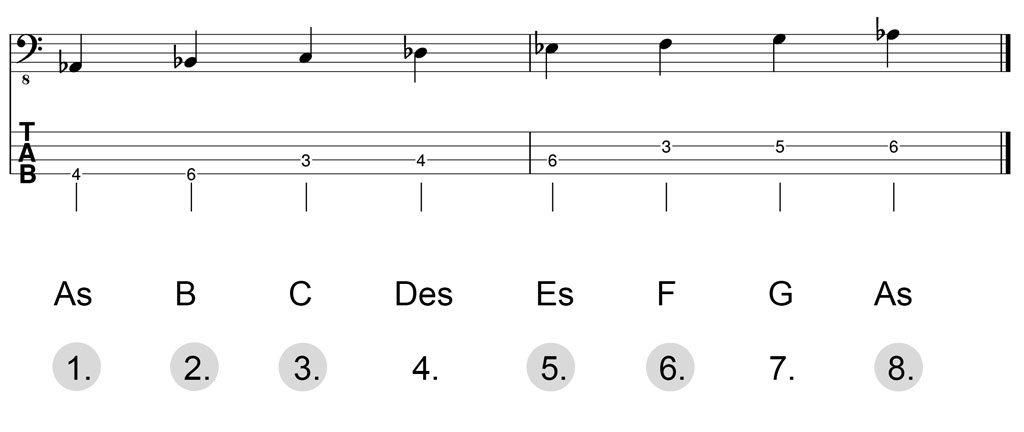 Noten & Bass-TABs: As-Dur-Pentatonik Herleitung