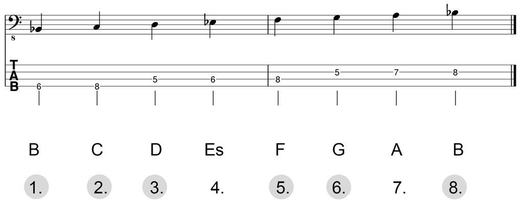 Noten & Bass-TABs: B-Dur-Pentatonik Herleitung