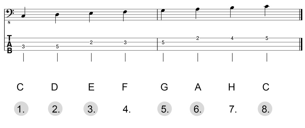Noten & Bass-TABs: C-Dur-Pentatonik Herleitung inkl. Oktave