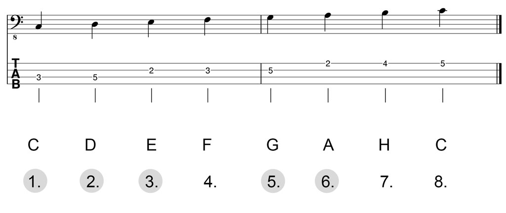 Noten & Bass-TABs: C-Dur-Pentatonik Herleitung