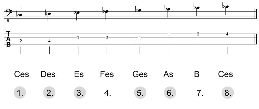 Noten & Bass-TABs: Ces-Dur-Pentatonik Herleitung