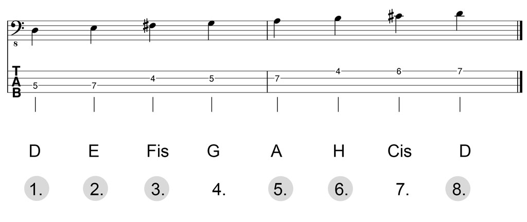 Noten & Bass-TABs: D-Dur-Pentatonik Herleitung