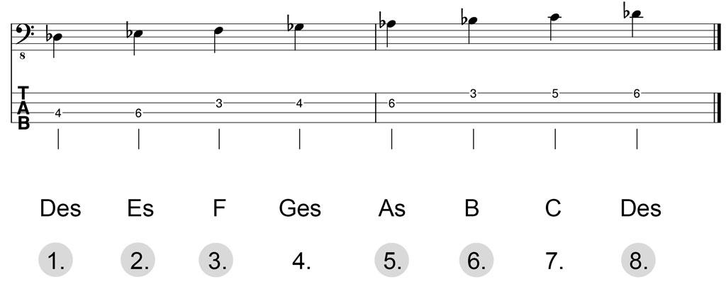 Noten & Bass-TABs: Des-Dur-Pentatonik Herleitung