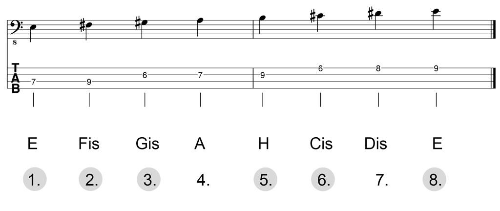 Noten & Bass-TABs: E-Dur-Pentatonik Herleitung