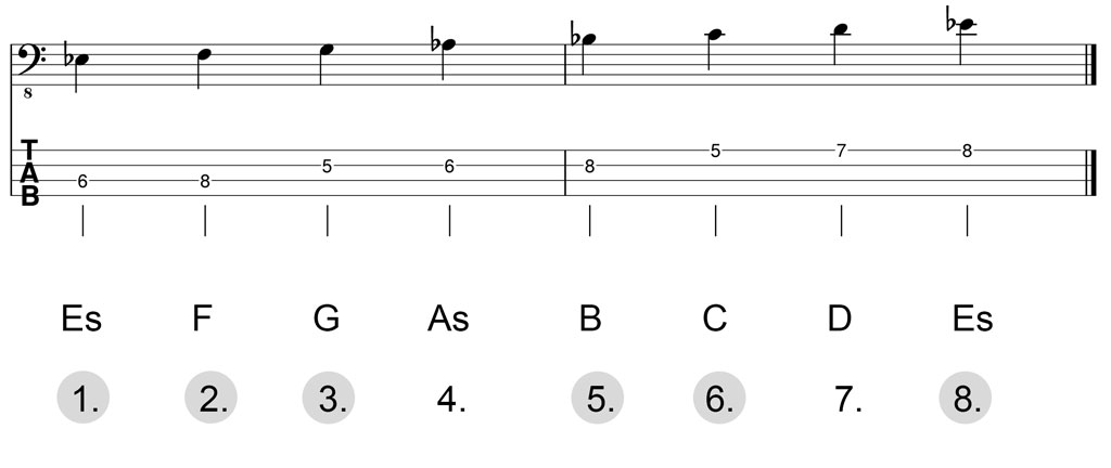 Noten & Bass-TABs: Es-Dur-Pentatonik Herleitung