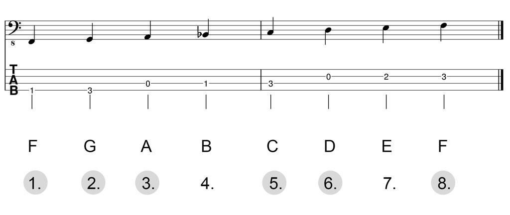 Noten & Bass-TABs: F-Dur-Pentatonik Herleitung